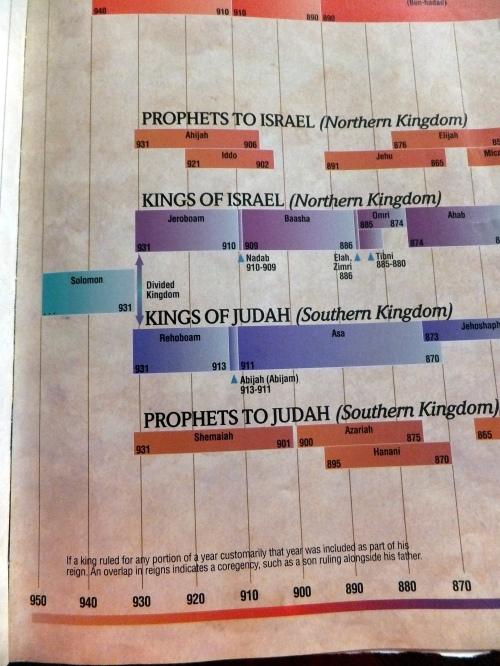 division-of-kingdom